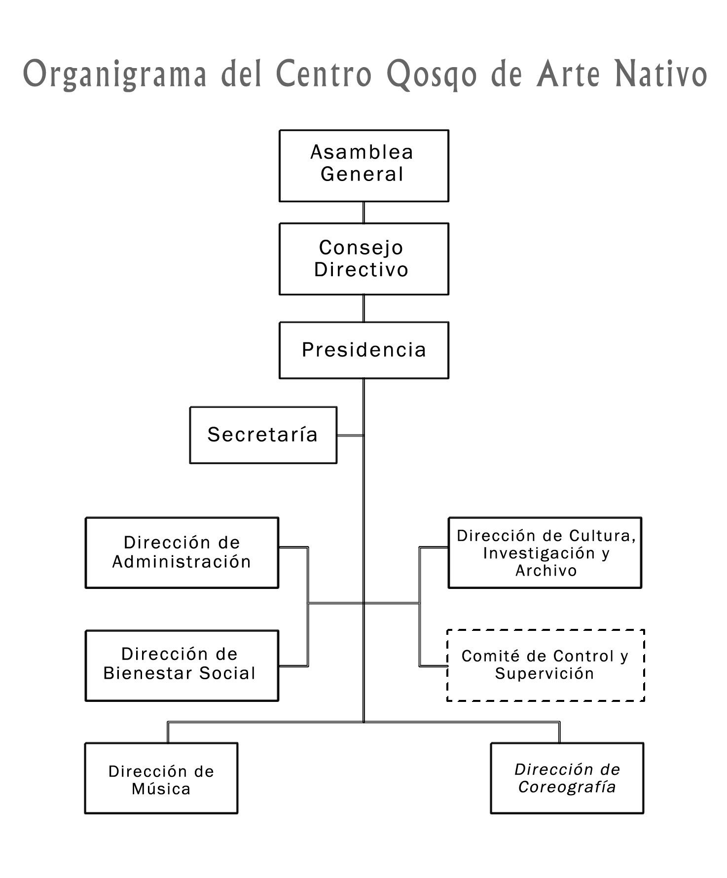 organigrama-centro-qosqo-de-arte-nativo